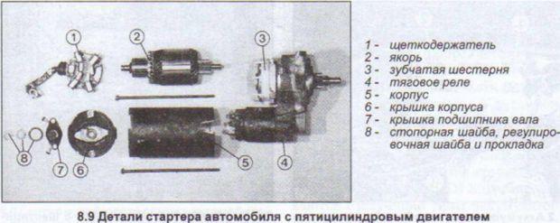 детали стартера Ауди 80 на 5-цилиндровом двигателе
