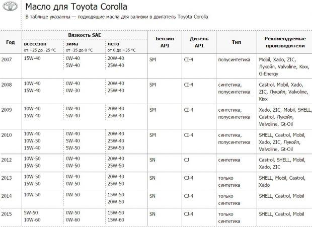 Моторное масло для Тойота Королла