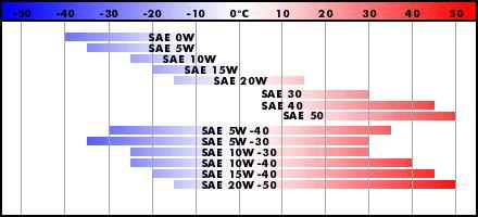 спецификация SAE масло в Ланос