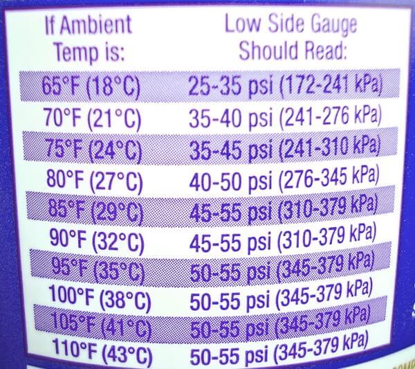 таблица давления фреона при закачке автокондиционера