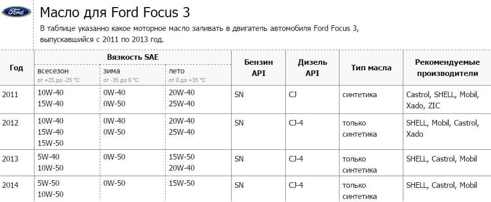 Как поменять салонный фильтр форд фокус 2