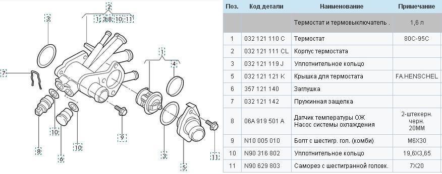 Термостат и термовыключатель Cordoba-Vario 2007 год
