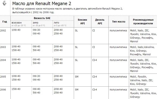 Нужное масло для Рено Меган 2