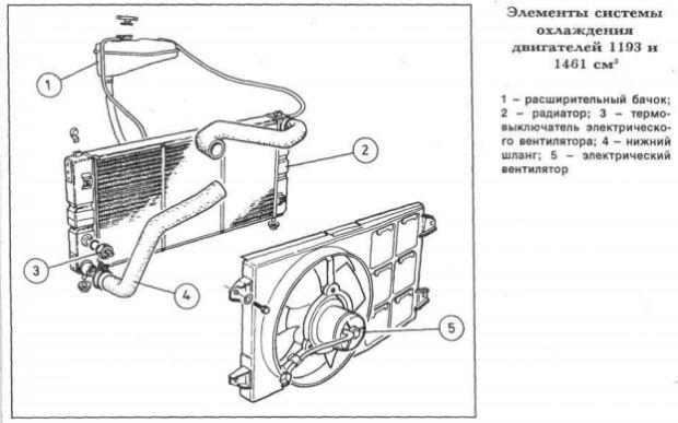 Система охлаждения Сеат Ибица