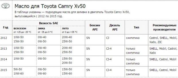 Масло для Тойота Камри V50