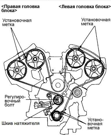 Метки ГРМ на Митсубиси Паджеро III