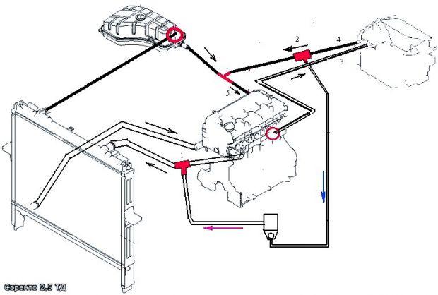 схема работы системы охлаждения Киа