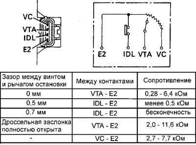 зазоры регулировки положения дроссельной заслонки Тойота двиг 3VZ-FE