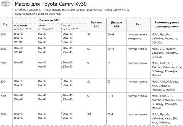 Моторное масло для Тойота Камри