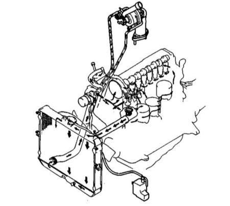 Схема большого контура циркуляции ОЖ Kia Sportage (дизель)