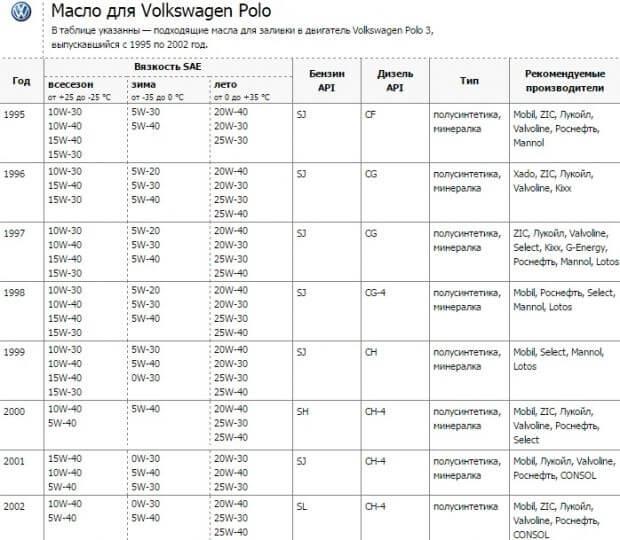 Подходяшее моторное масло для Фольксваген Поло