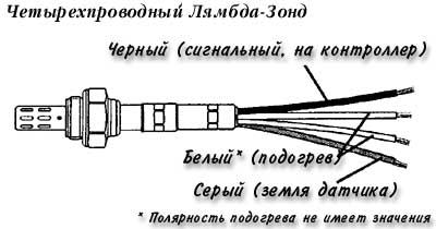 Проверка лямбда зонда осциллографом