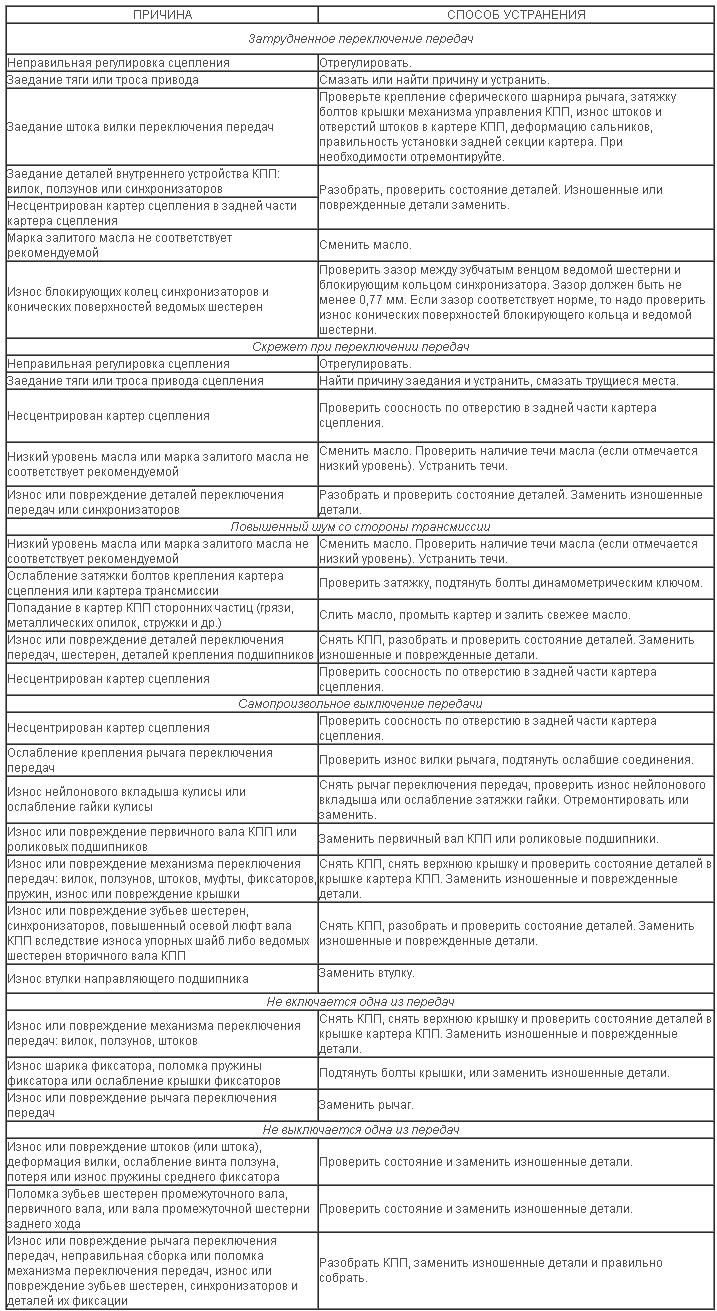 Основные неисправности механической КПП причины и способы их устранения