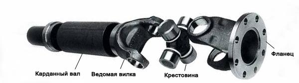 Кардан: устройство, принцип работы, классификация | Карданный вал: назначение и разновидности